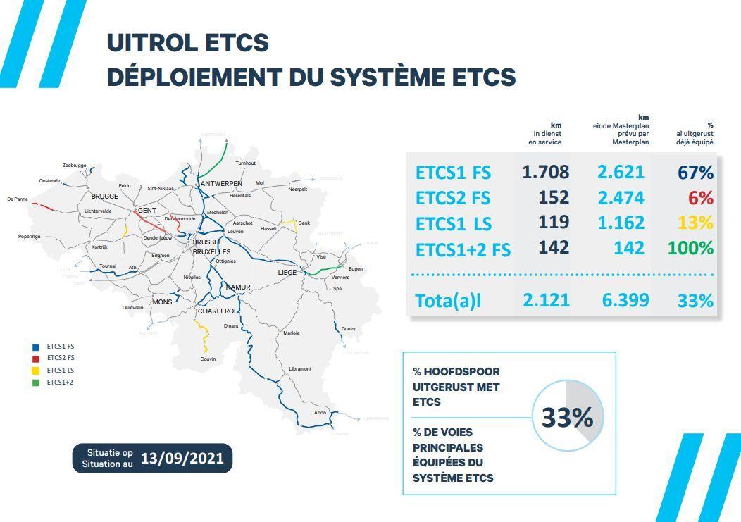 ETCS-Infrabel
